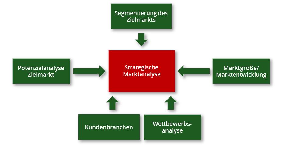 Strategische Marktanalyse - Kreutzer Consulting